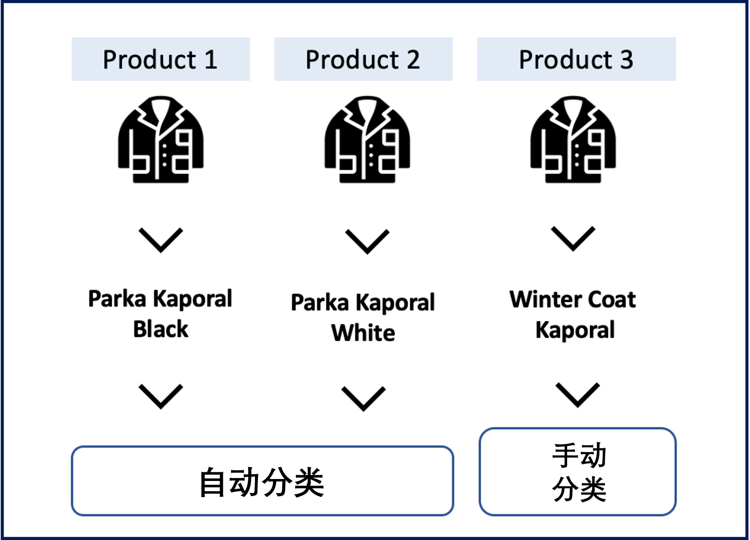 product_categorization.png